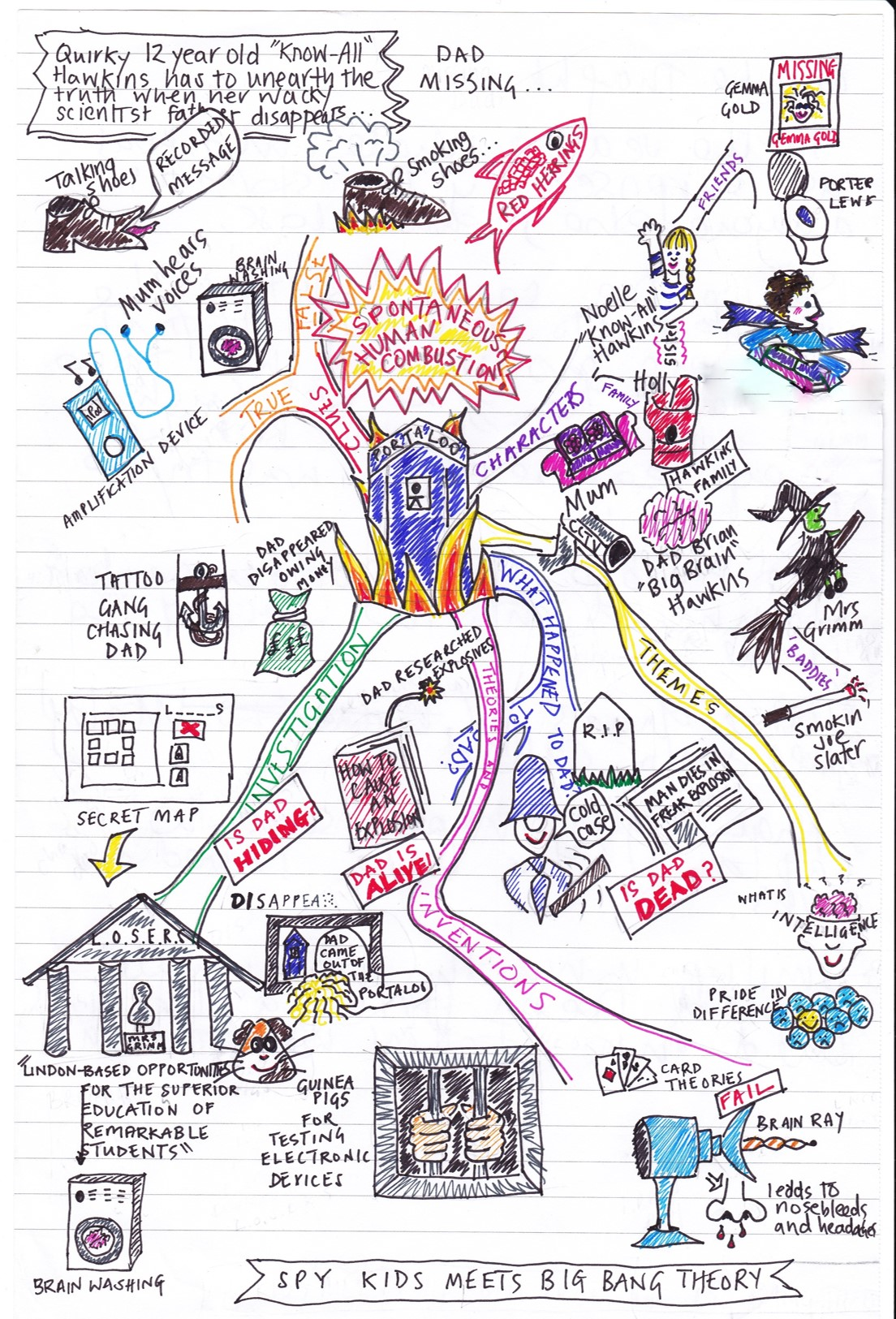 mind map front cover