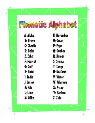 Phonetic Alphabet Poster